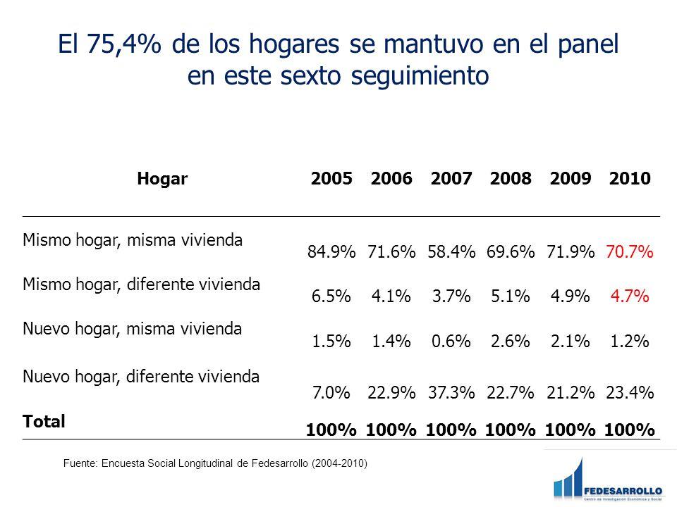 El 75,4% de los hogares se mantuvo en el panel en este sexto seguimiento