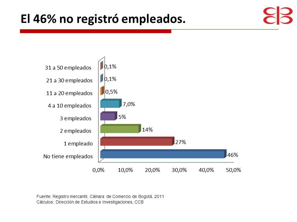 El 46% no registró empleados.