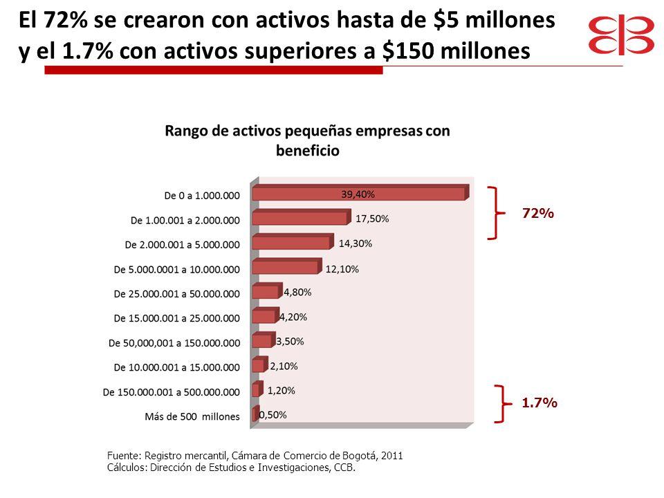 El 72% se crearon con activos hasta de $5 millones y el 1