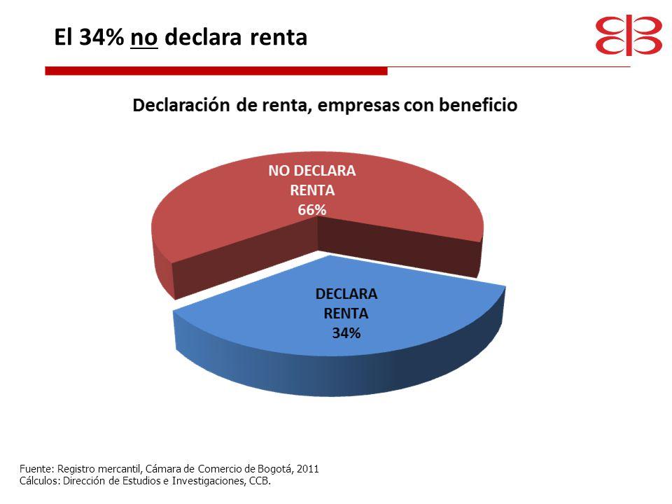 El 34% no declara renta Fuente: Registro mercantil, Cámara de Comercio de Bogotá, 2011.