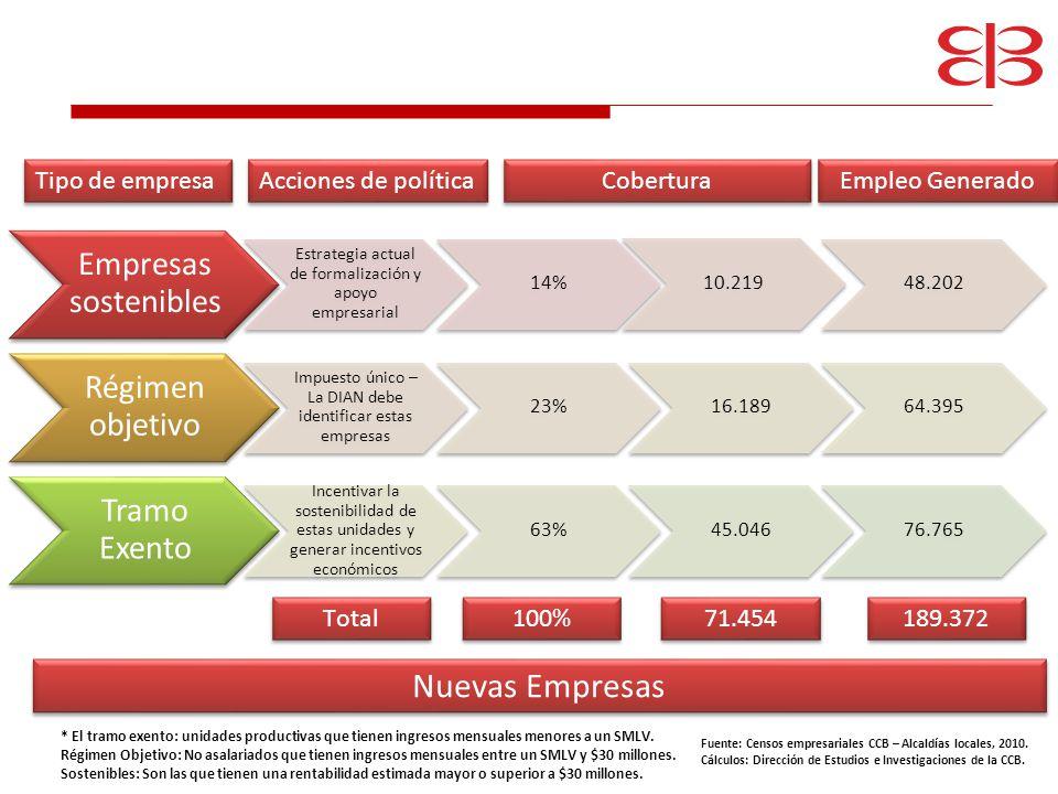 Nuevas Empresas Empresas sostenibles Régimen objetivo Tramo Exento