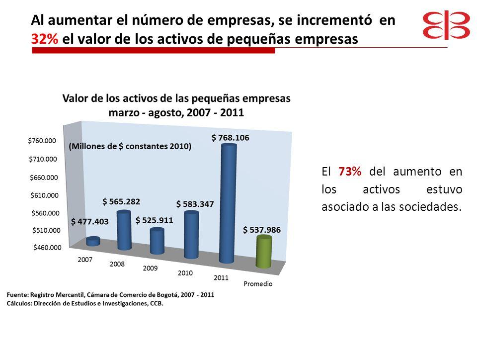Al aumentar el número de empresas, se incrementó en 32% el valor de los activos de pequeñas empresas