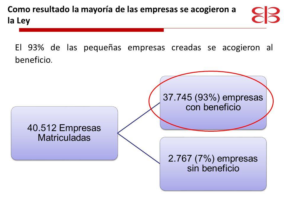 Como resultado la mayoría de las empresas se acogieron a la Ley