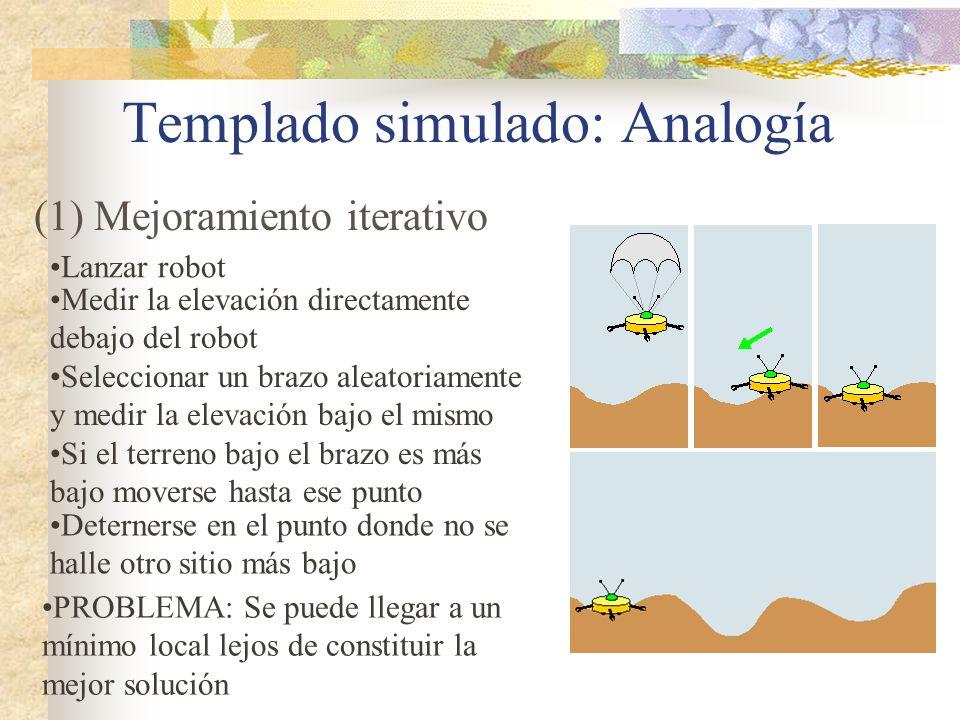Templado simulado: Analogía