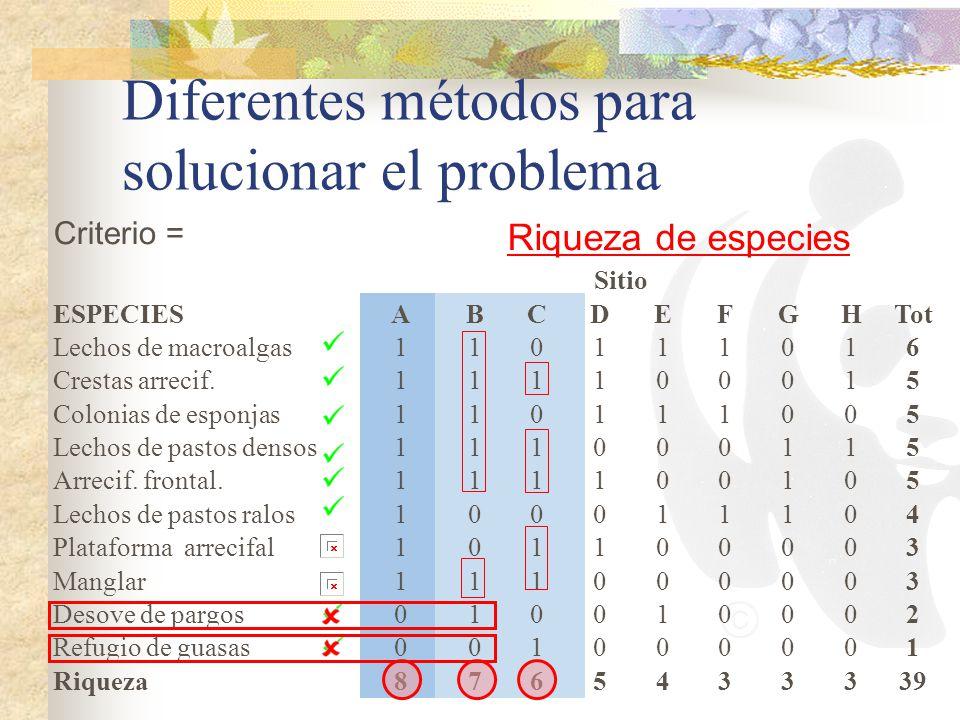 Diferentes métodos para solucionar el problema