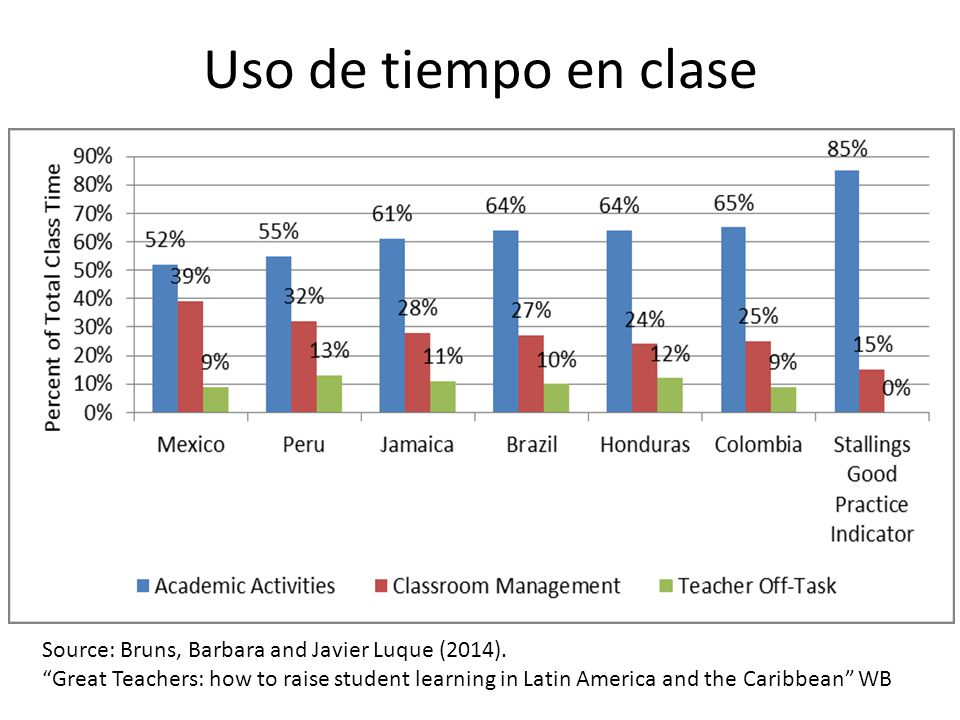 Uso de tiempo en clase Source: Bruns, Barbara and Javier Luque (2014).
