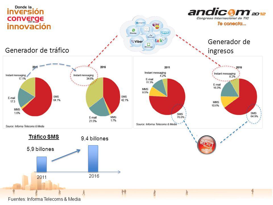 Generador de ingresos Generador de tráfico Tráfico SMS 9,4 billones