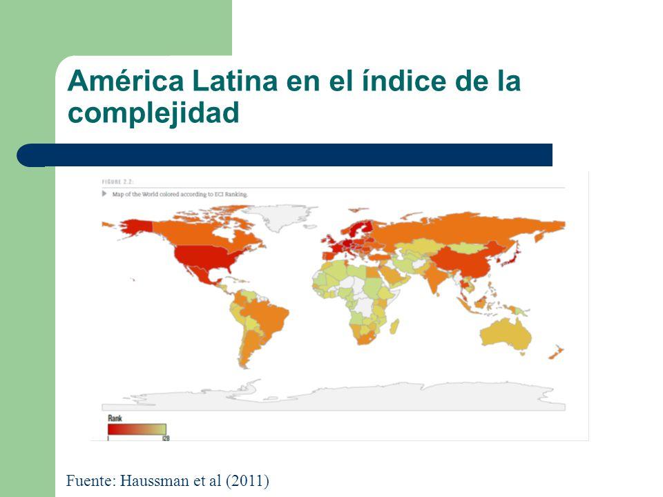 América Latina en el índice de la complejidad