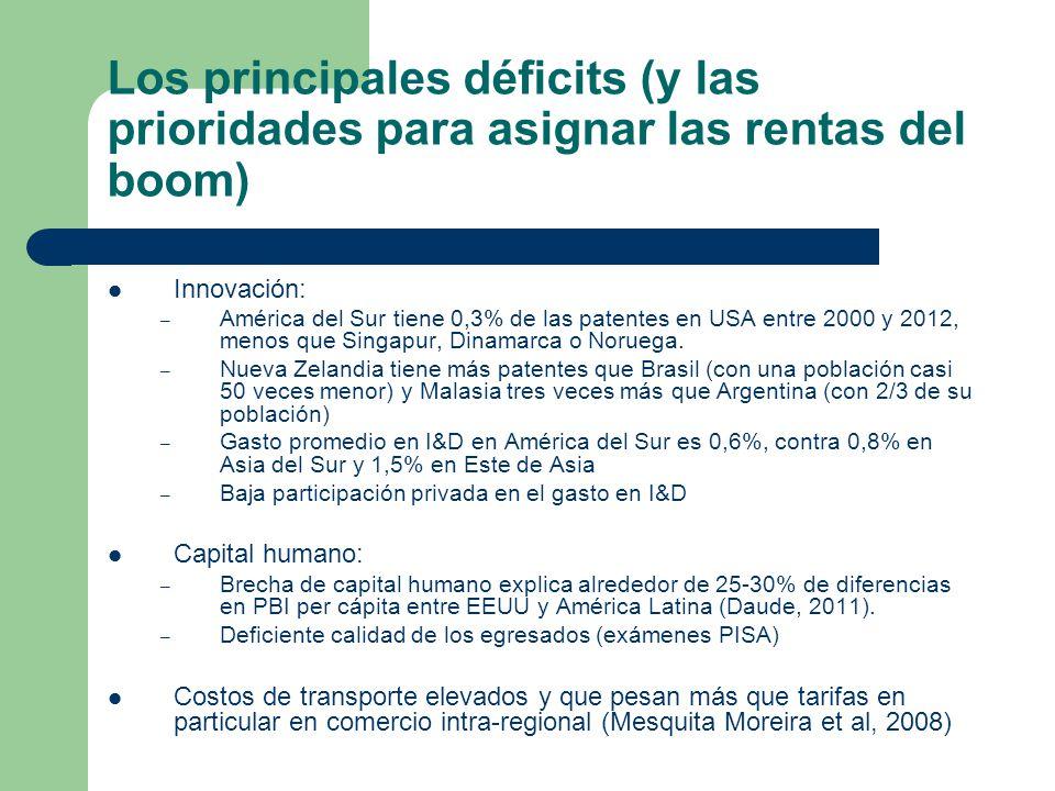 Los principales déficits (y las prioridades para asignar las rentas del boom)