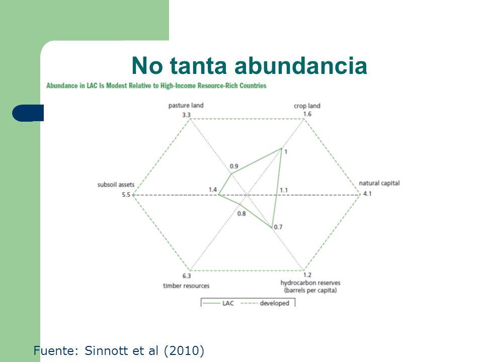 No tanta abundancia Fuente: Sinnott et al (2010)
