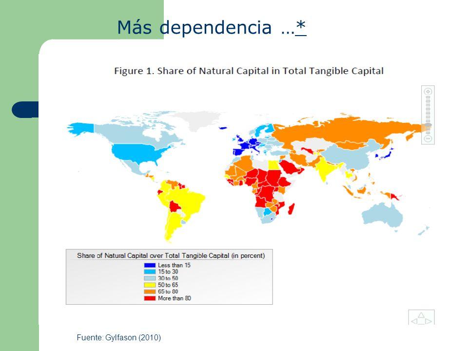 Más dependencia …* Fuente: Gylfason (2010)