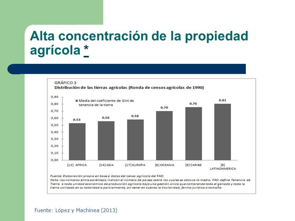 Alta concentración de la propiedad agrícola *
