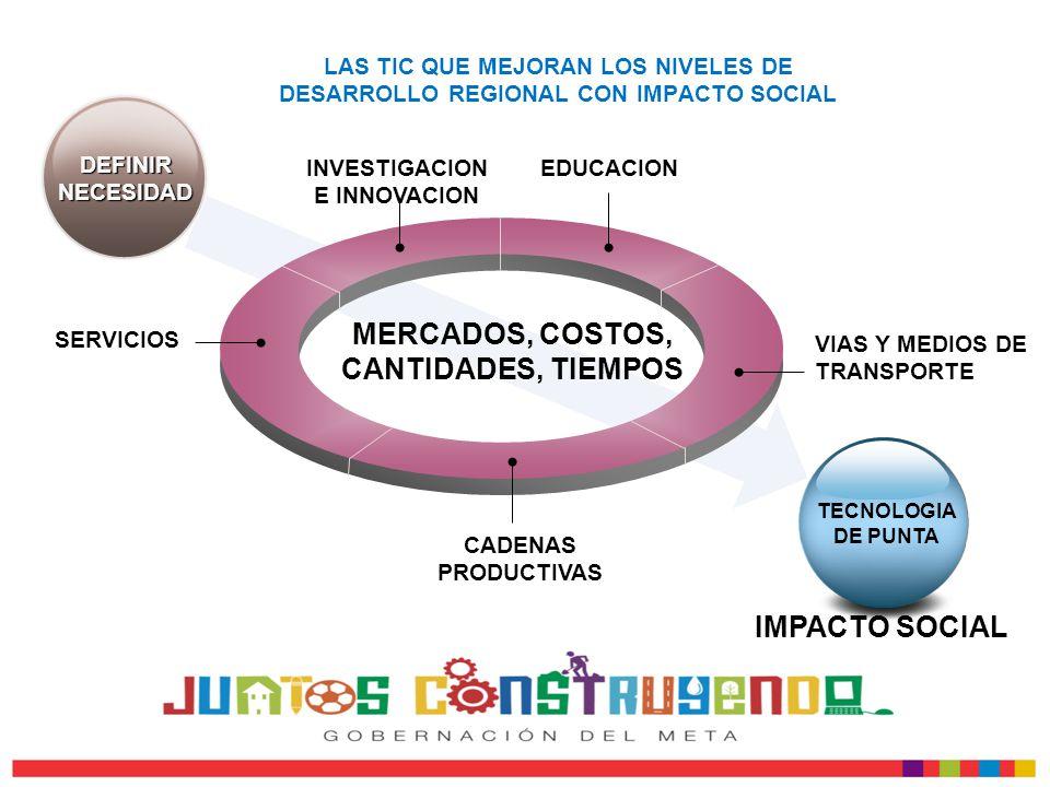INVESTIGACION E INNOVACION MERCADOS, COSTOS, CANTIDADES, TIEMPOS