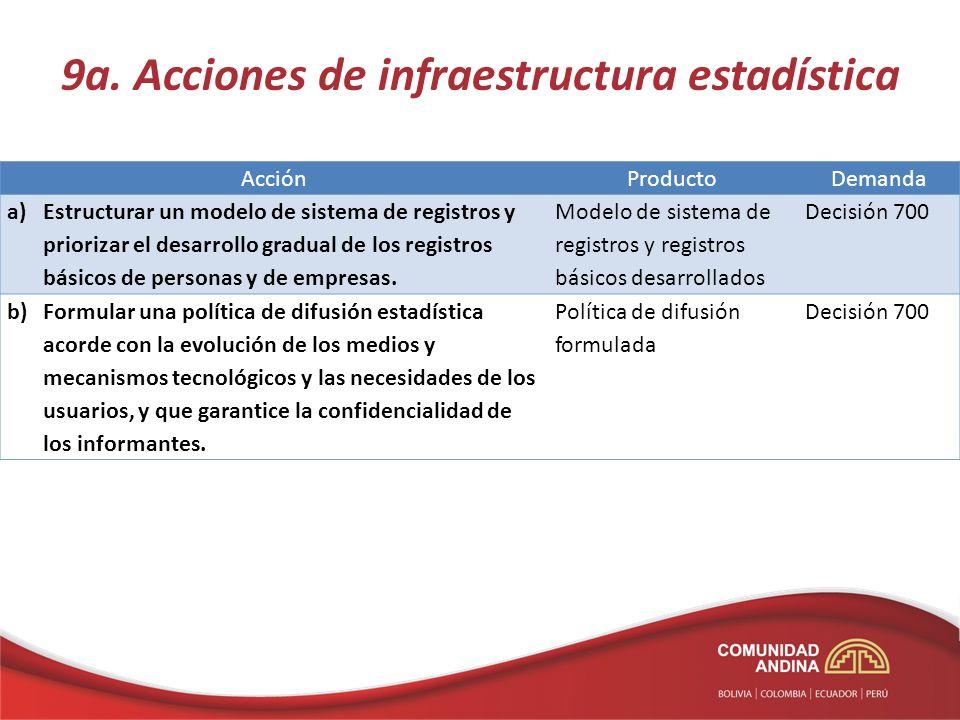 9a. Acciones de infraestructura estadística