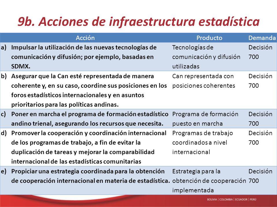 9b. Acciones de infraestructura estadística