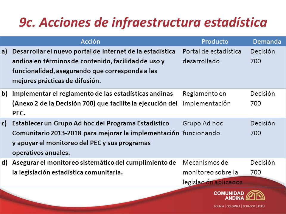 9c. Acciones de infraestructura estadística