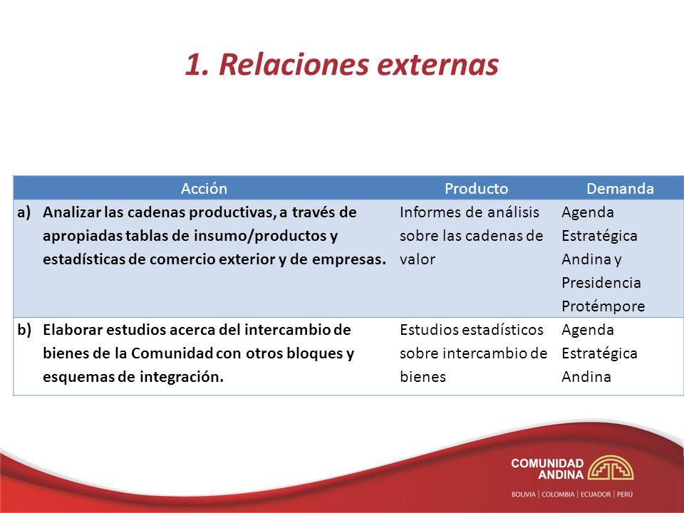 1. Relaciones externas Acción Producto Demanda