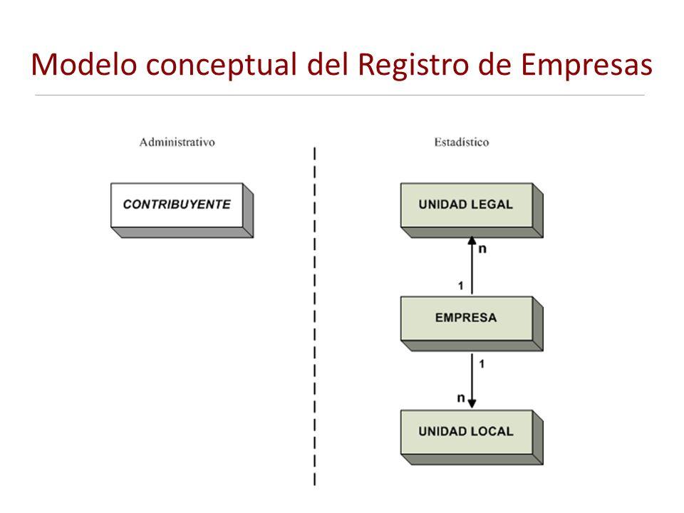 Modelo conceptual del Registro de Empresas