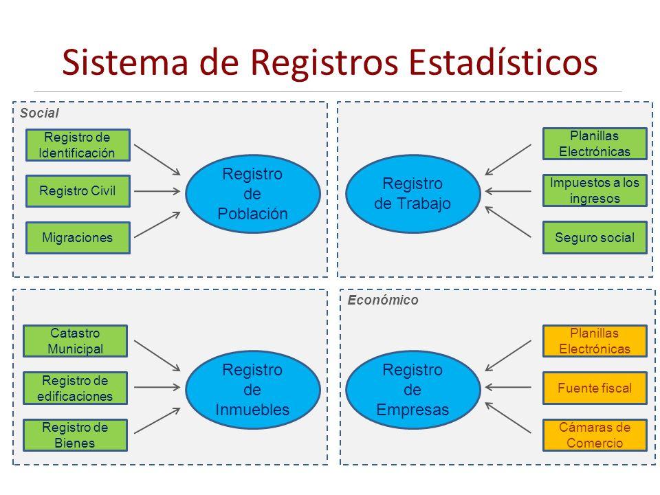Sistema de Registros Estadísticos