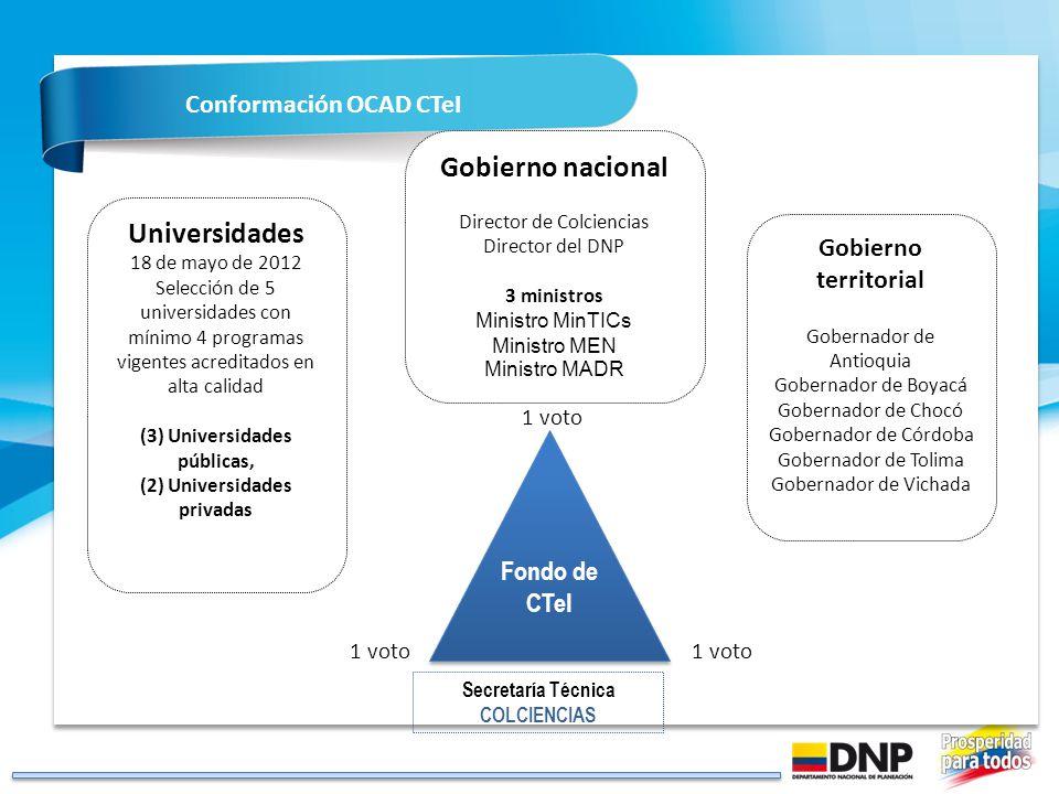 1 Gobierno nacional Universidades Conformación OCAD CTeI