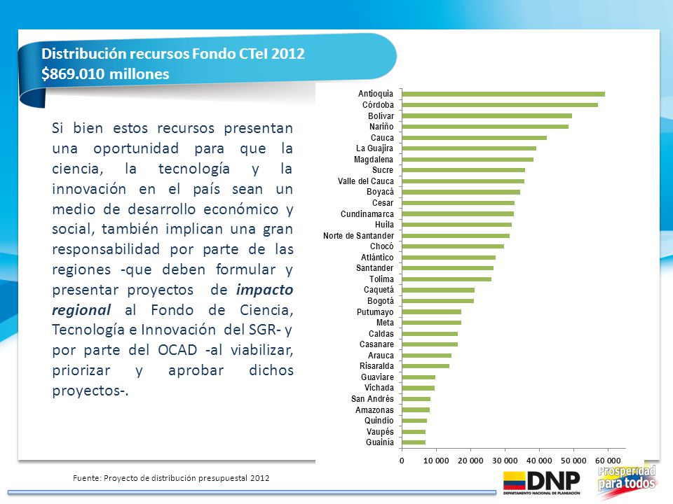 1 Distribución recursos Fondo CTeI 2012 $869.010 millones