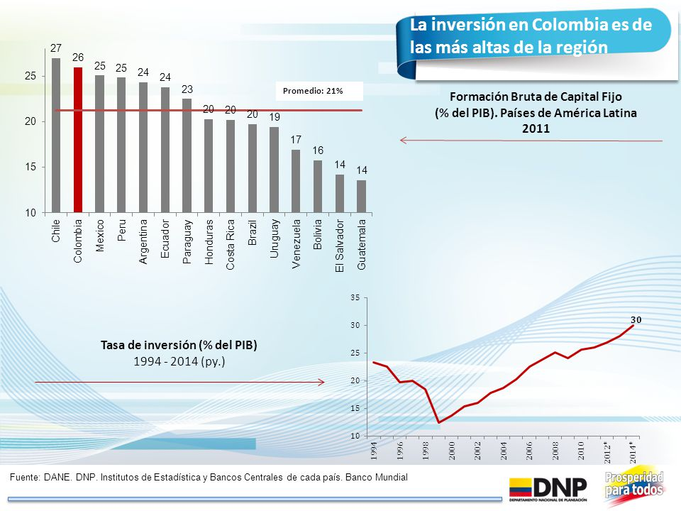 La inversión en Colombia es de las más altas de la región