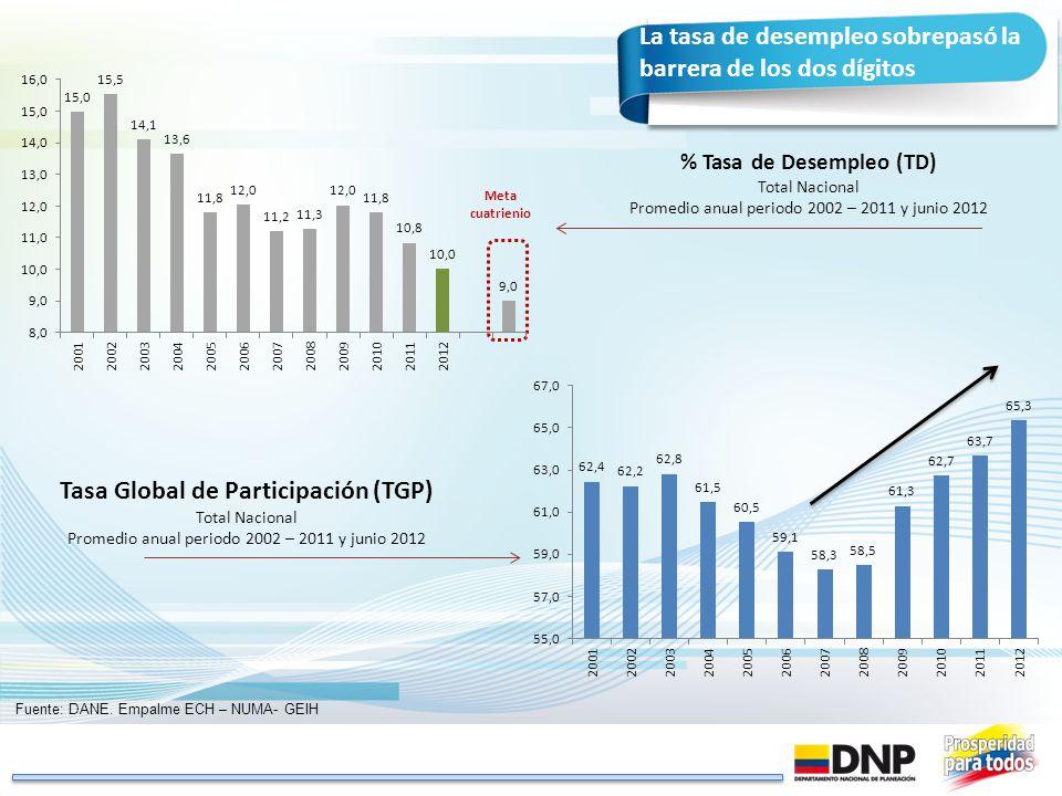 % Tasa de Desempleo (TD) Tasa Global de Participación (TGP)