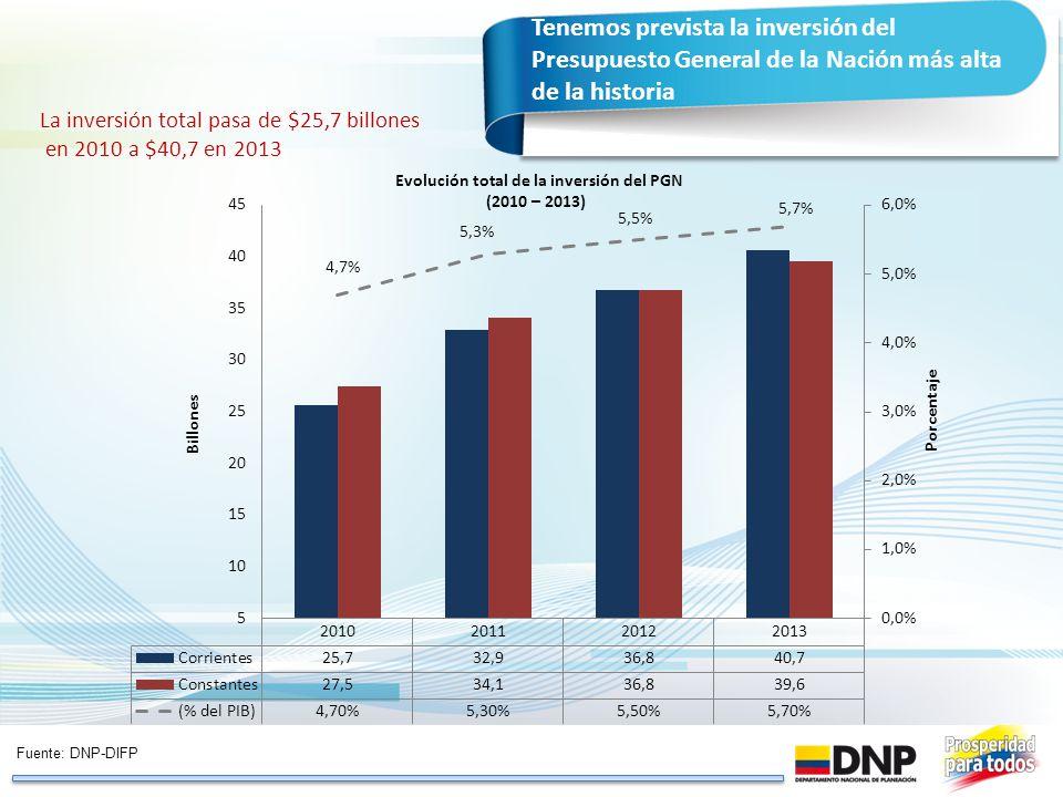 Evolución total de la inversión del PGN
