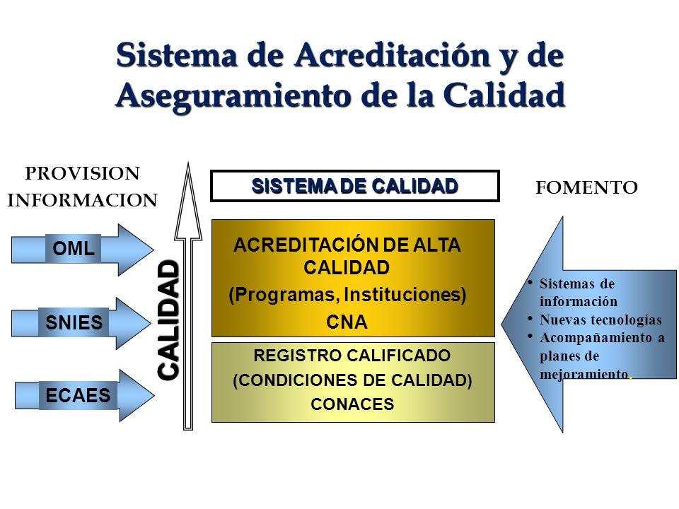 Sistema de Acreditación y de Aseguramiento de la Calidad