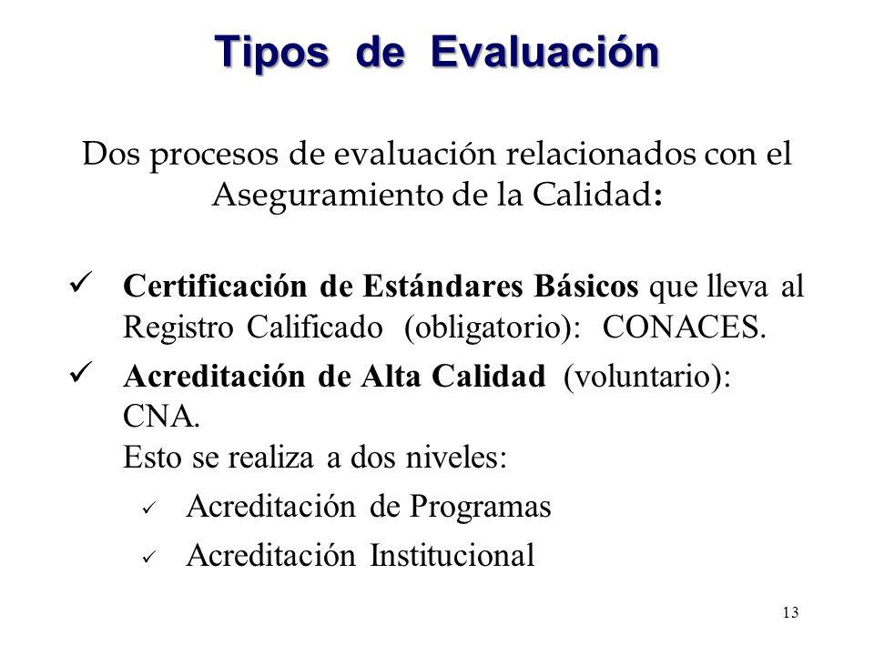 Tipos de Evaluación Dos procesos de evaluación relacionados con el Aseguramiento de la Calidad: