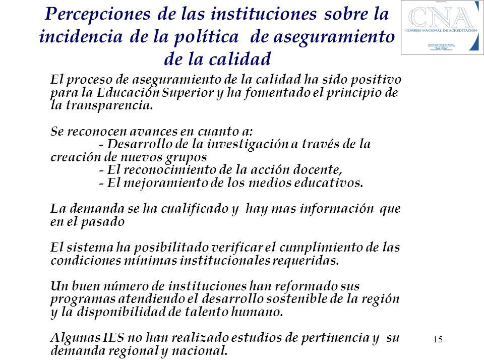Percepciones de las instituciones sobre la incidencia de la política de aseguramiento de la calidad