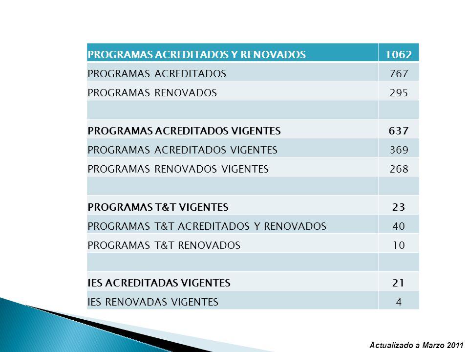 PROGRAMAS ACREDITADOS Y RENOVADOS 1062 PROGRAMAS ACREDITADOS 767