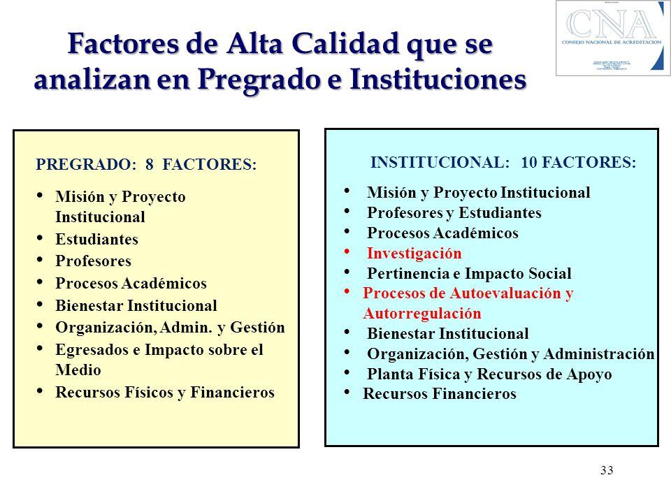Factores de Alta Calidad que se analizan en Pregrado e Instituciones