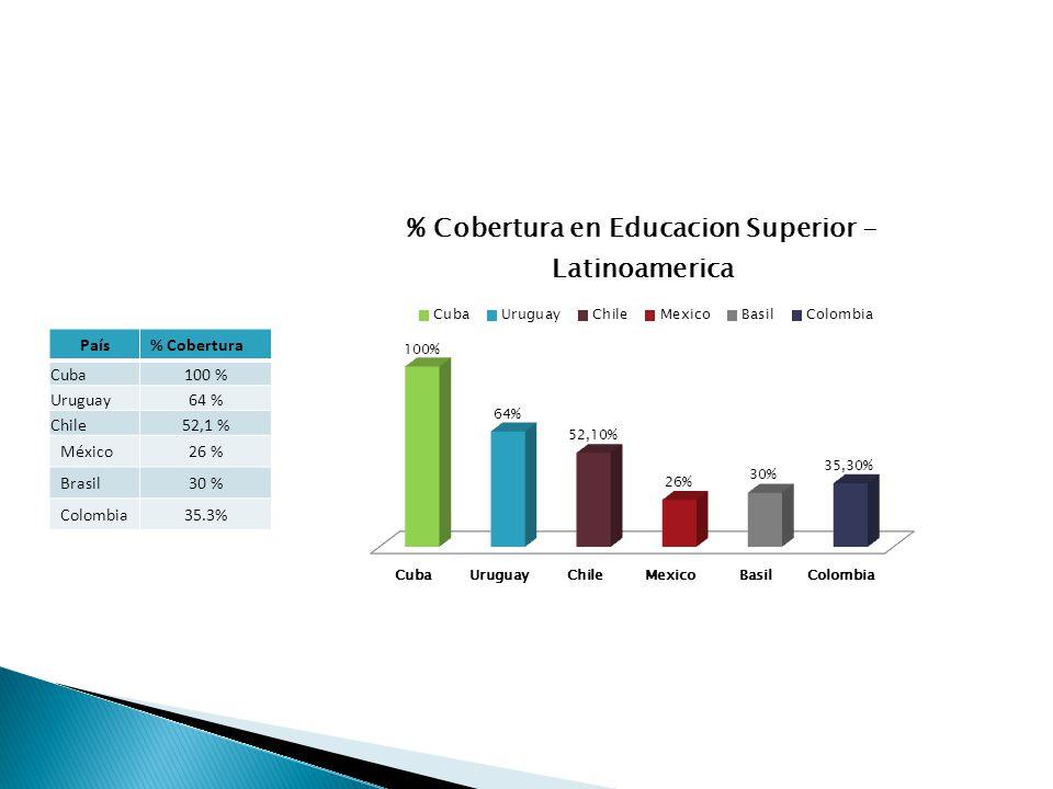 País % Cobertura Cuba 100 % Uruguay 64 % Chile 52,1 % México 26 % Brasil 30 % Colombia 35.3%