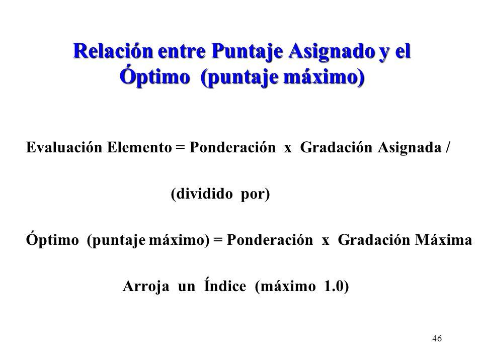 Relación entre Puntaje Asignado y el Óptimo (puntaje máximo)