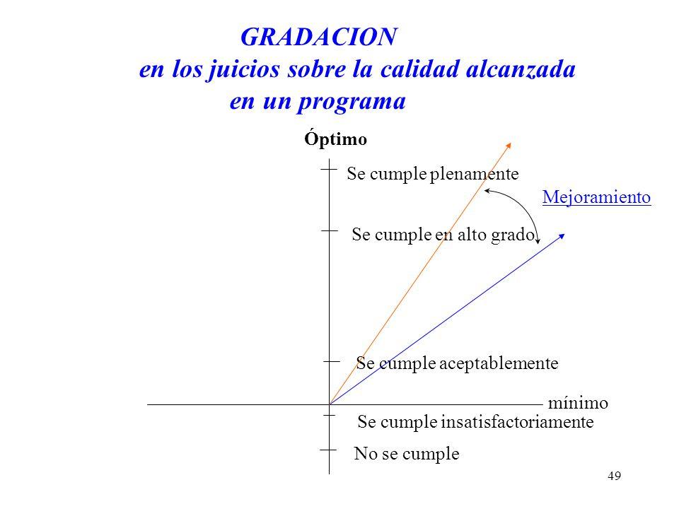 GRADACION en los juicios sobre la calidad alcanzada en un programa