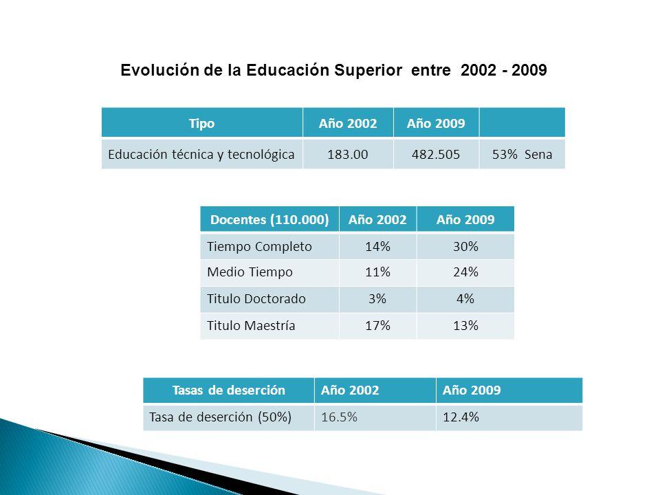 Evolución de la Educación Superior entre 2002 - 2009