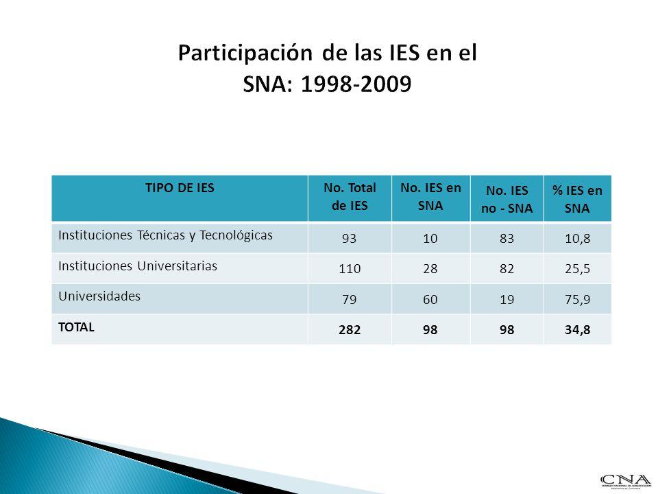 Participación de las IES en el SNA: 1998-2009