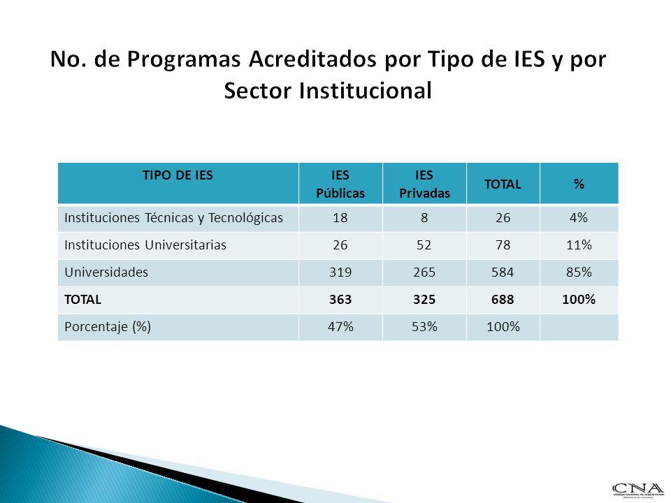 No. de Programas Acreditados por Tipo de IES y por Sector Institucional