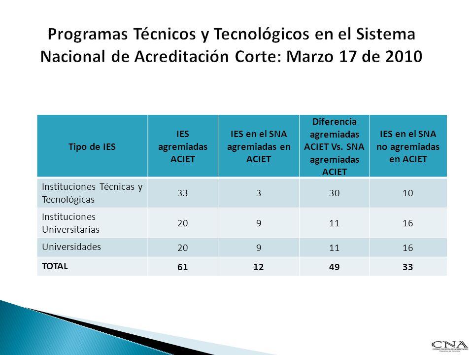 Programas Técnicos y Tecnológicos en el Sistema Nacional de Acreditación Corte: Marzo 17 de 2010