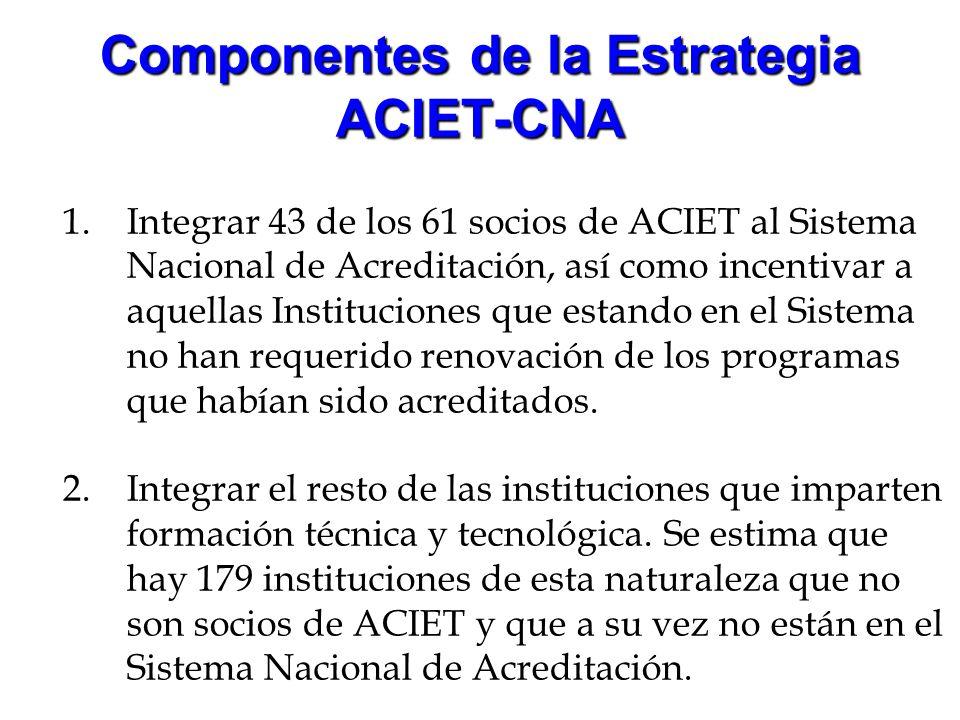 Componentes de la Estrategia ACIET-CNA