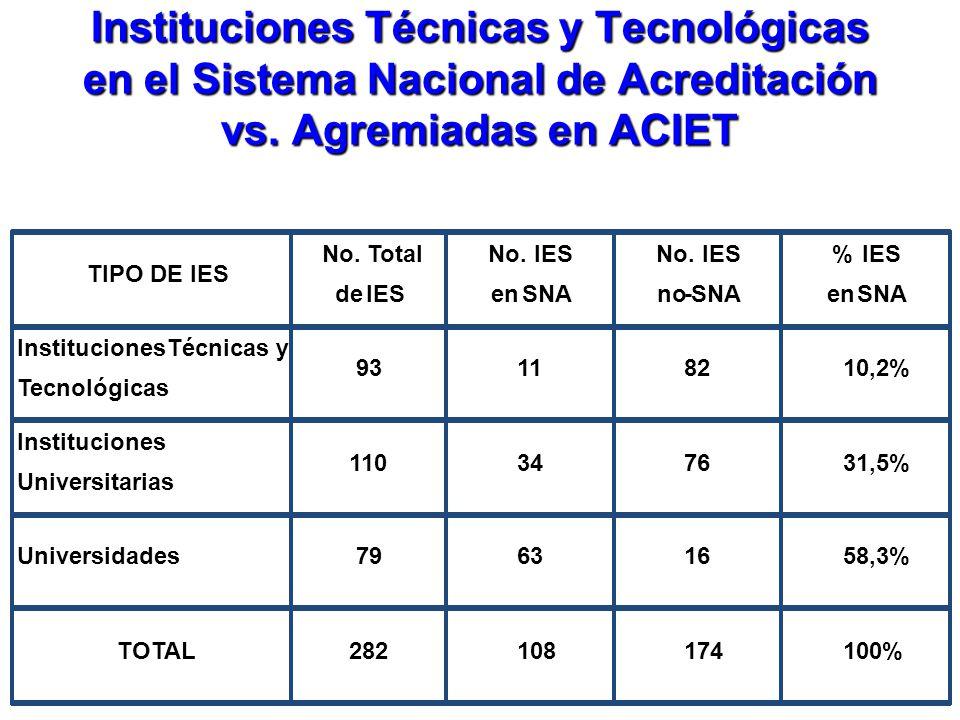 Instituciones Técnicas y Tecnológicas en el Sistema Nacional de Acreditación vs. Agremiadas en ACIET