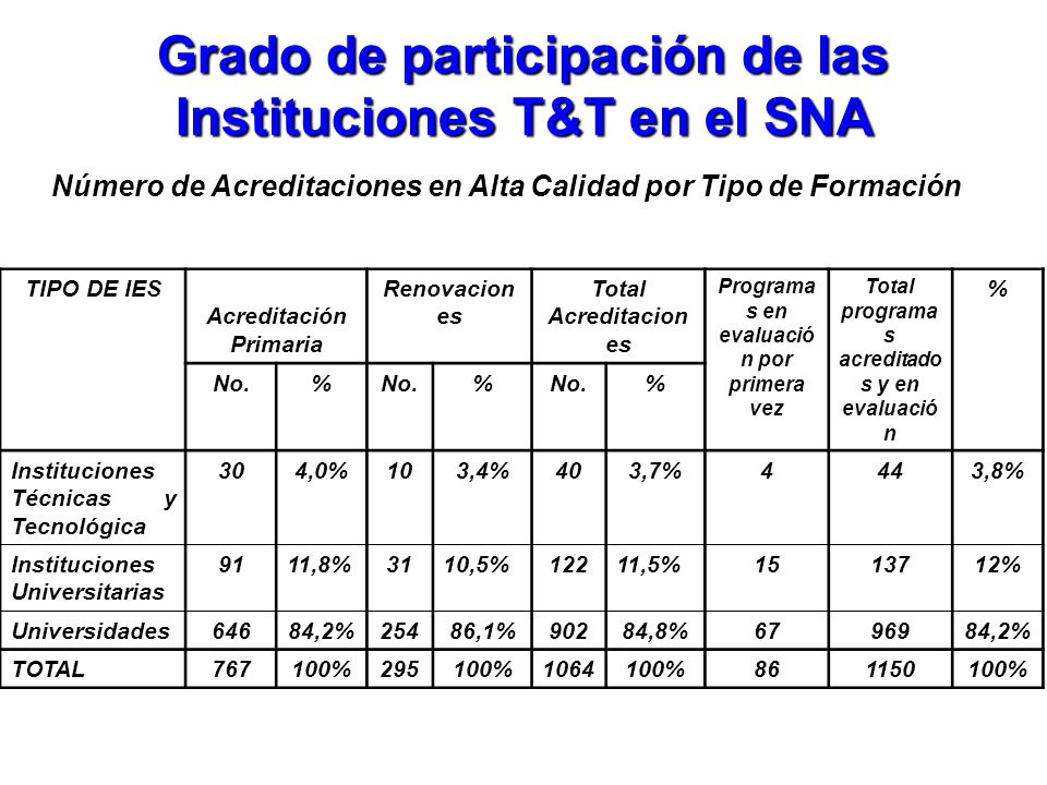 Grado de participación de las Instituciones T&T en el SNA