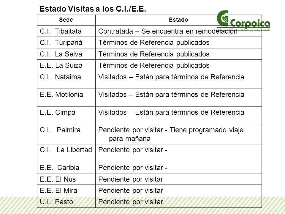 Estado Visitas a los C.I./E.E.
