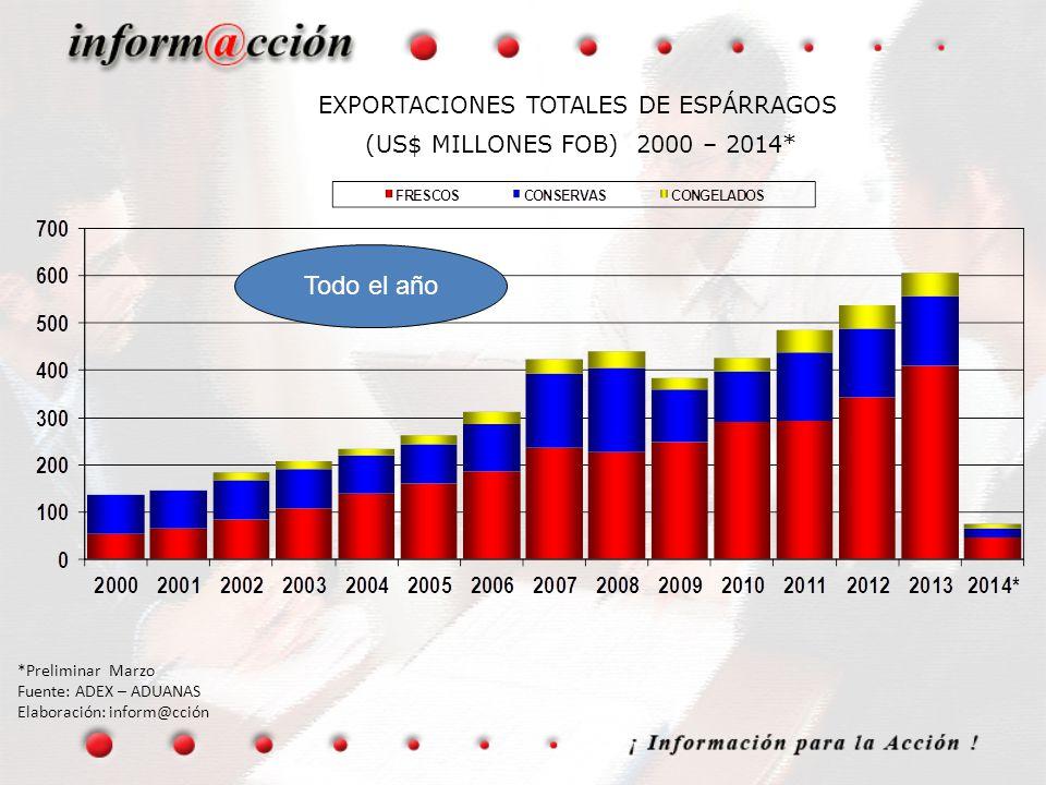 EXPORTACIONES TOTALES DE ESPÁRRAGOS (US$ MILLONES FOB) 2000 – 2014*