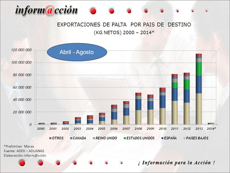 EXPORTACIONES DE PALTA POR PAIS DE DESTINO (KG NETOS) 2000 – 2014*