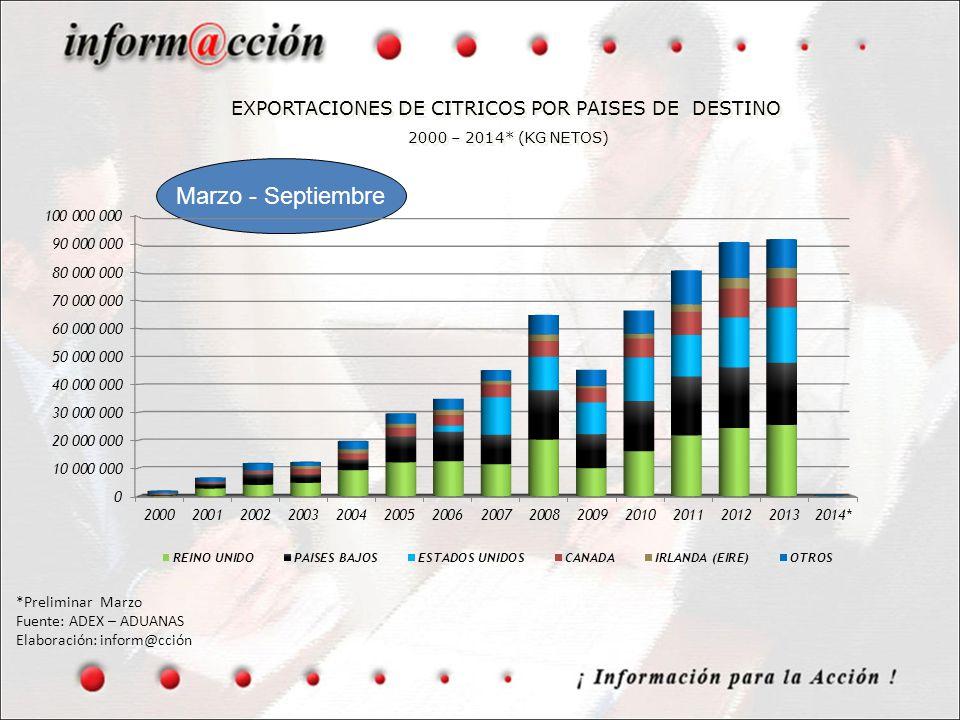 EXPORTACIONES DE CITRICOS POR PAISES DE DESTINO 2000 – 2014* (KG NETOS)