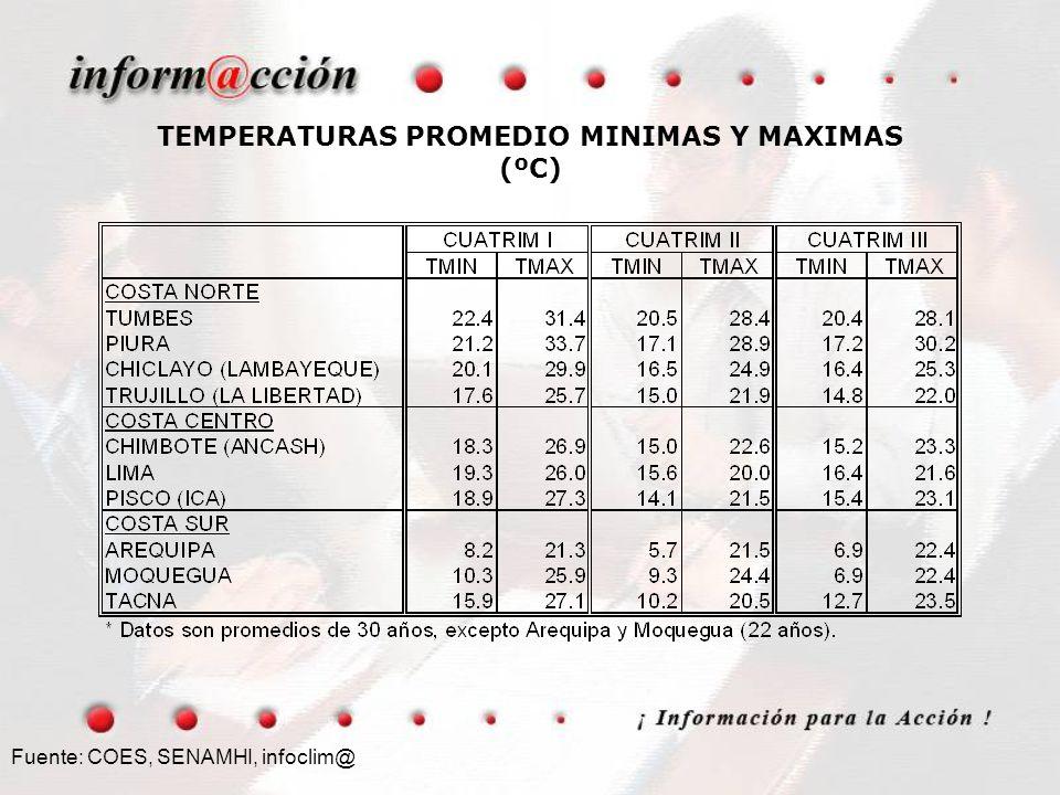 TEMPERATURAS PROMEDIO MINIMAS Y MAXIMAS (ºC)