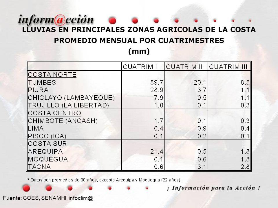 LLUVIAS EN PRINCIPALES ZONAS AGRICOLAS DE LA COSTA PROMEDIO MENSUAL POR CUATRIMESTRES