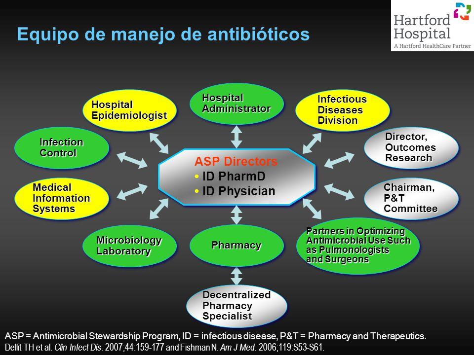 Equipo de manejo de antibióticos